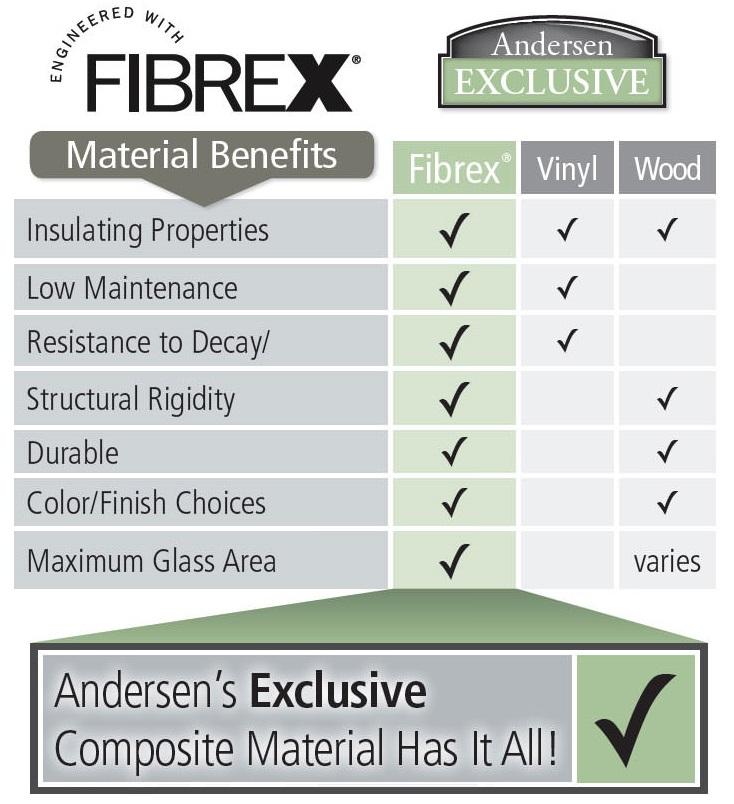 fibrex chart